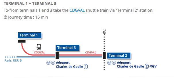 Shuttle from Terminal 1 and 2 to the GARE at CDG Airport